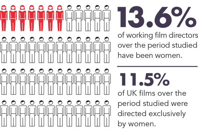 Directors Uk Campaigns Gender Equality In The Uk Film Industry